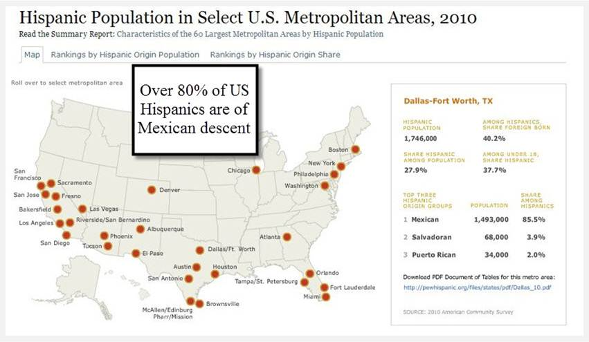spanish demographics