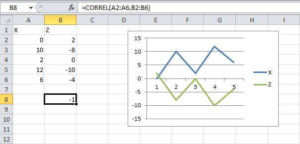 perfect-negative-correlation